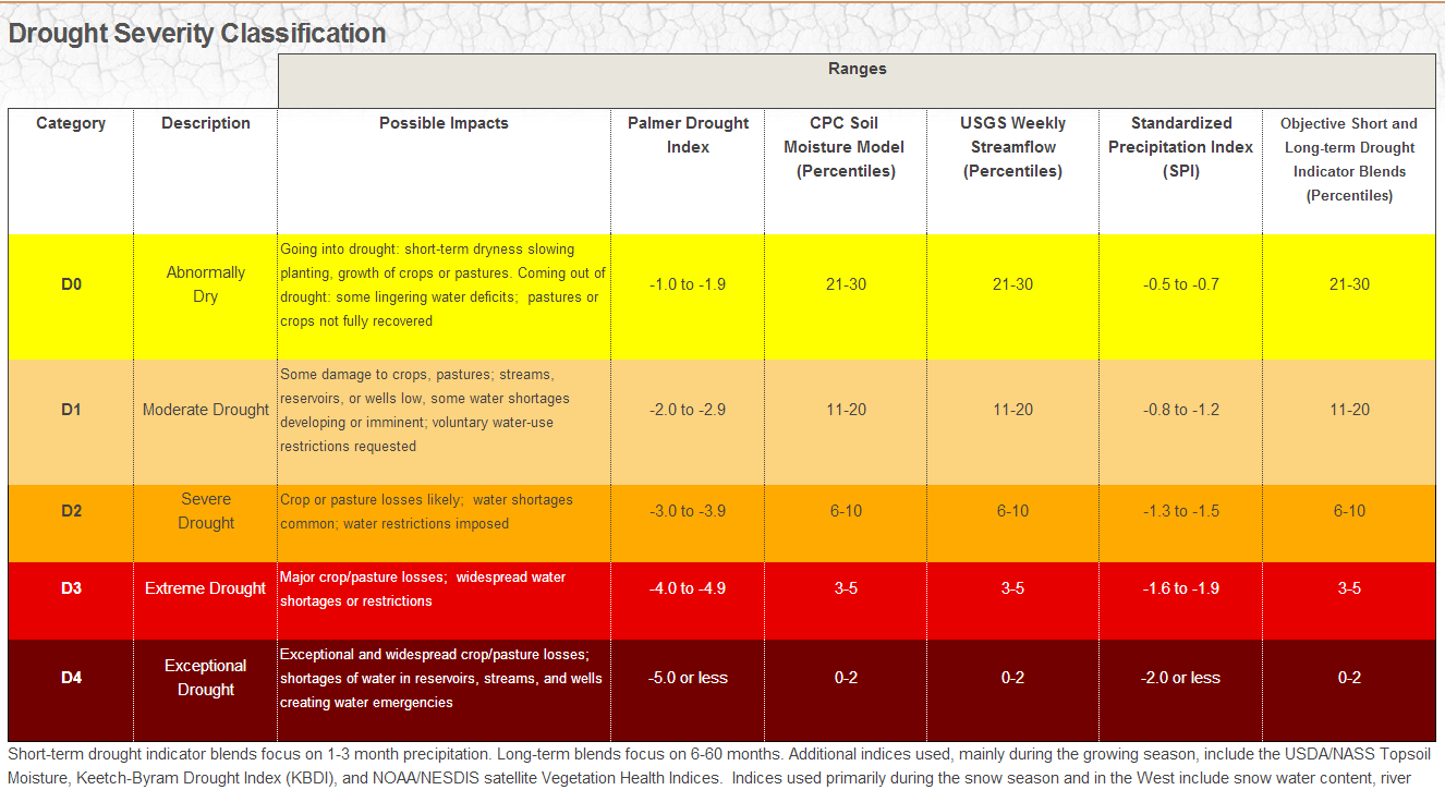 Drought Severity Classification