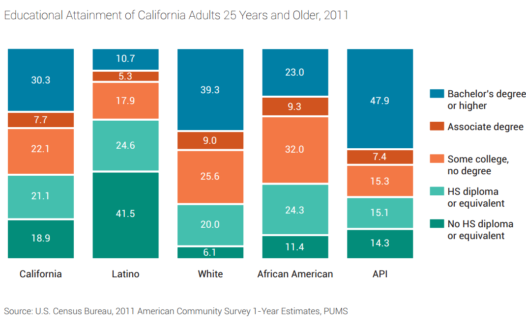 CaliforniaEducationalAttainment