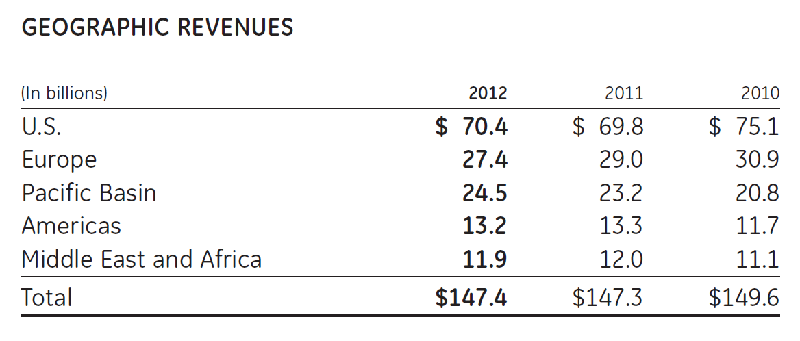 GE Geographic Revenues, 2012, GE 2012 Annual Report