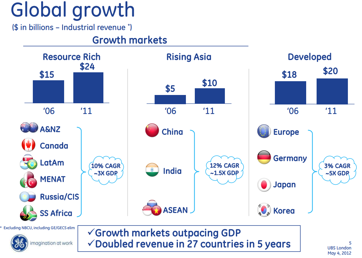 GE's Global Growth 2006-2011, May 4 2012 Company Presentation at UBS London Conference