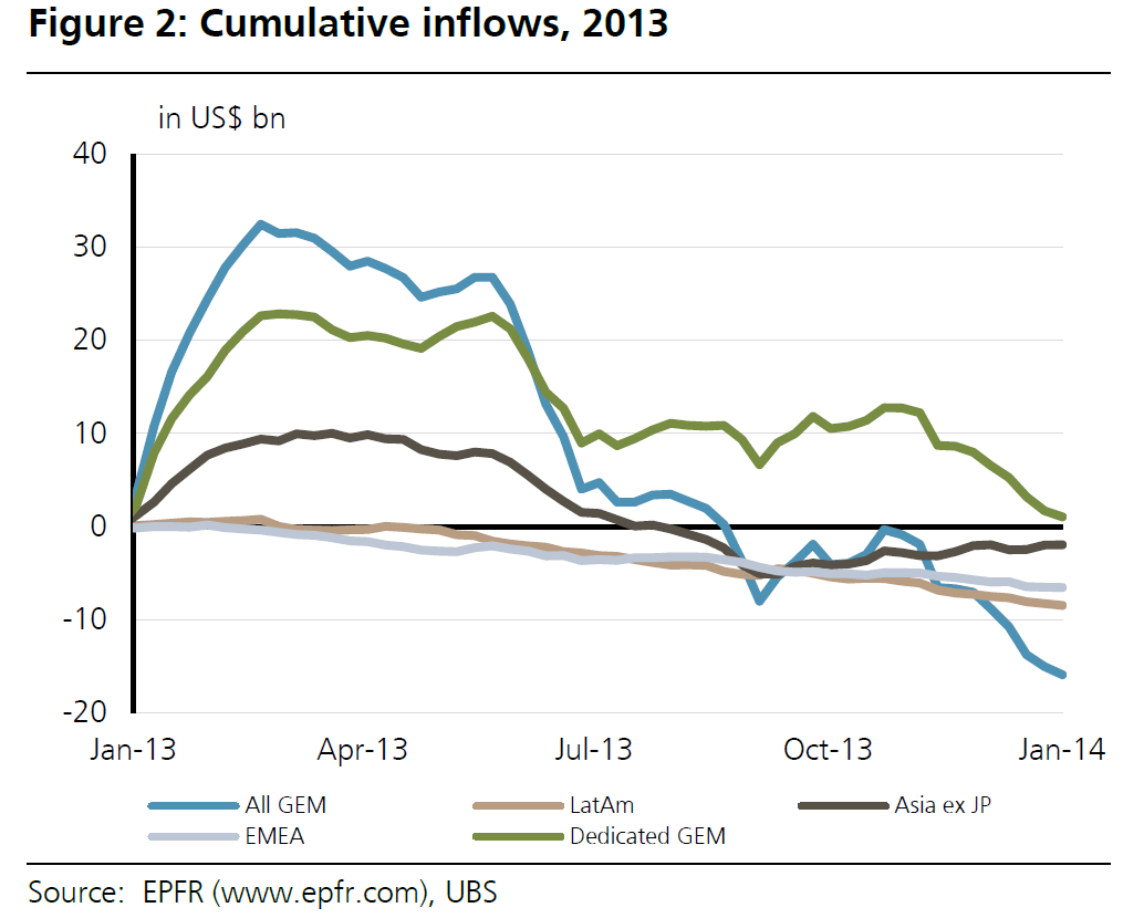 Cumulative Emerging Market Flows in 2013, UBS Jan