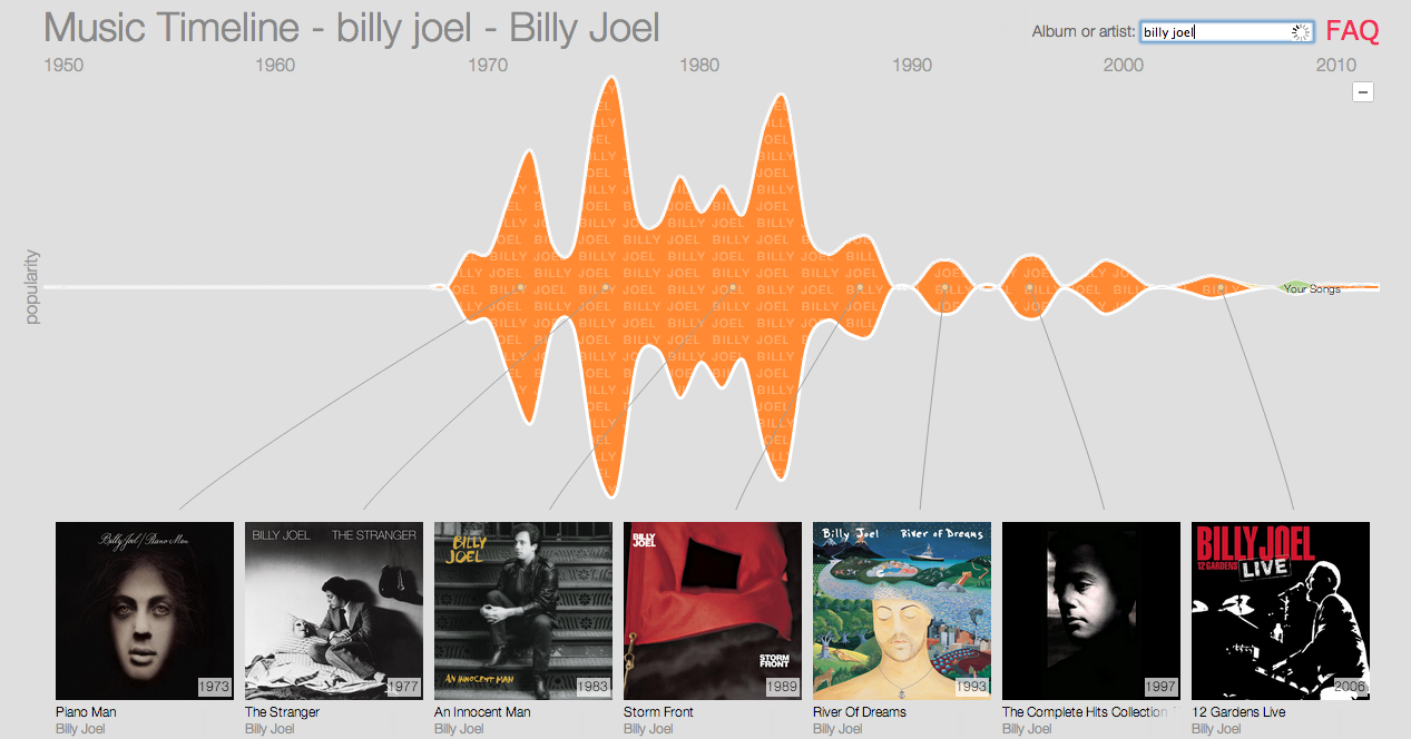 Google Music Timeline Research Big Picture Visualization Interactive Billy Joel
