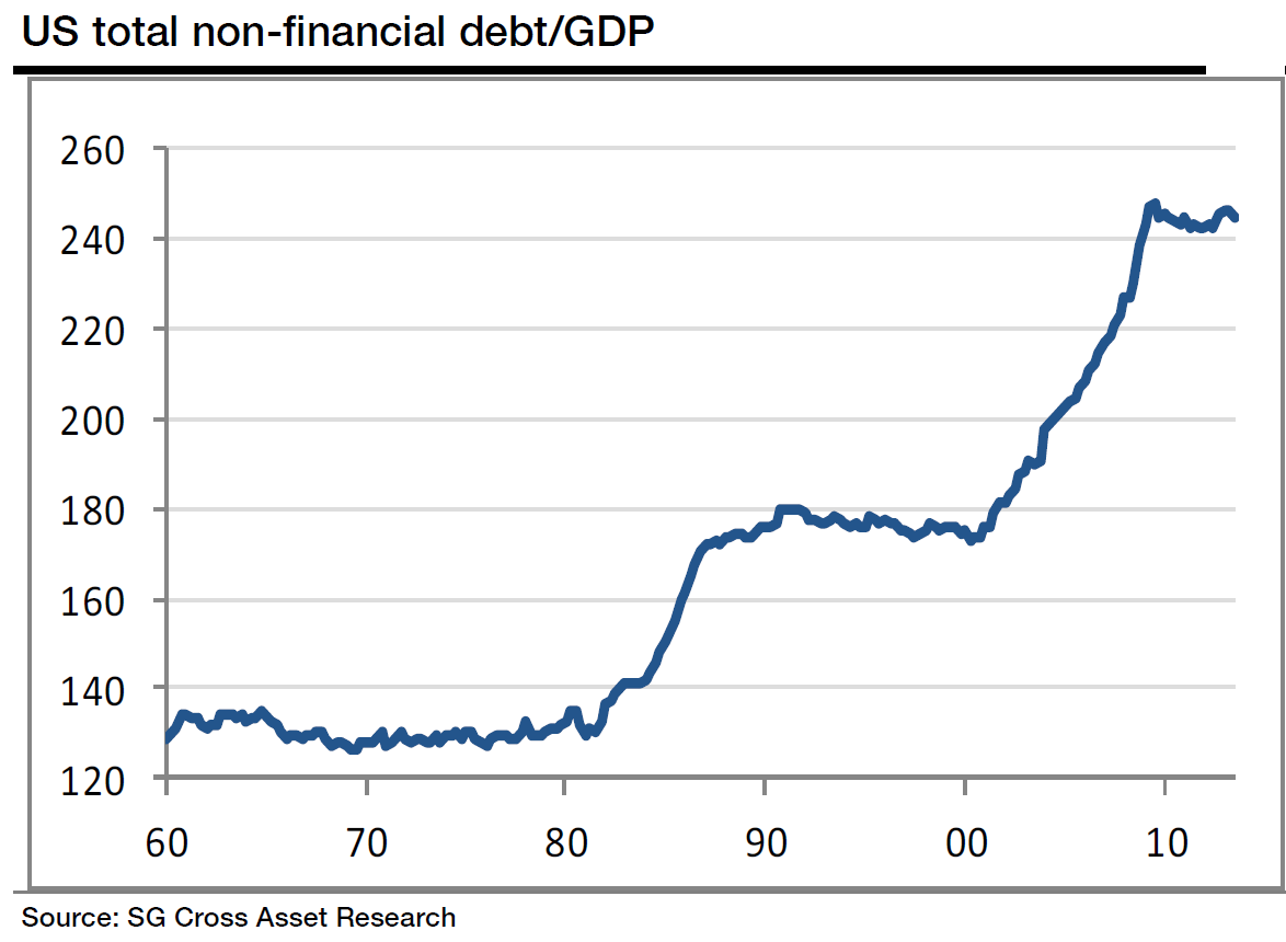 U.S. Total Nonfinancial Debt to GDP, 1960-2014, Societe Generale Research Note Jan 21, 2014
