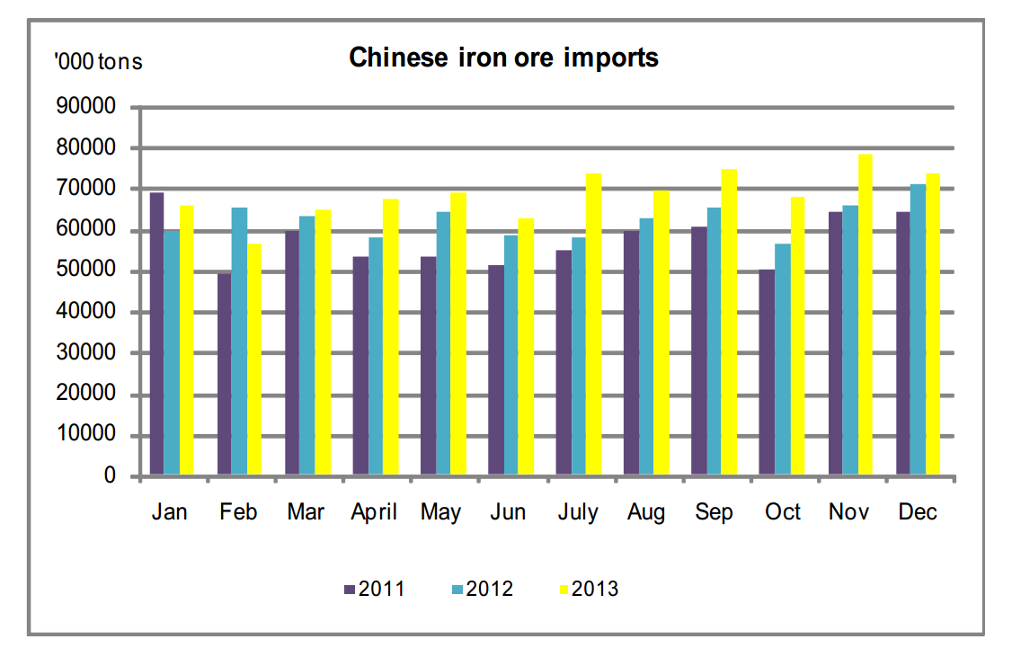 Chinese Iron Ore Imports 2011-2013, Edward Meir Intl FCStone Report Jan. 24, 2014