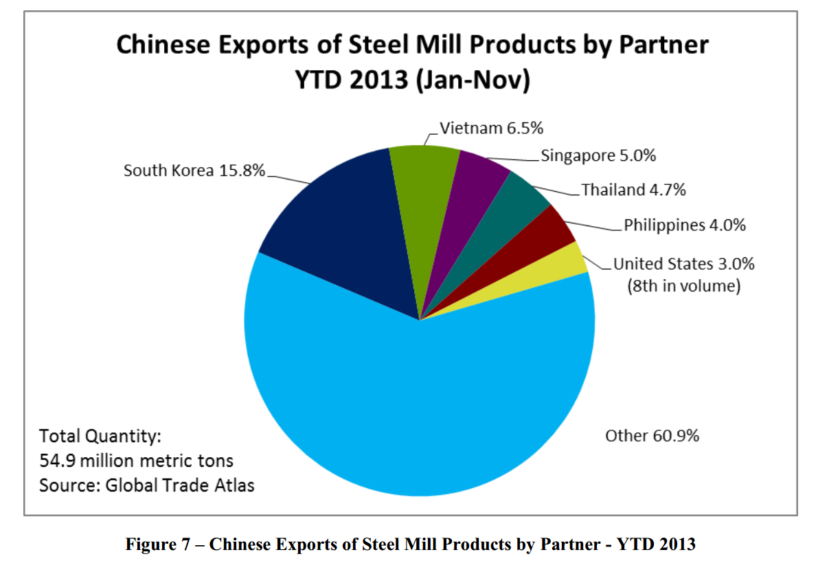 Chinese Steel Exports, Jan - Nov 2013, US Commerce Dept Report