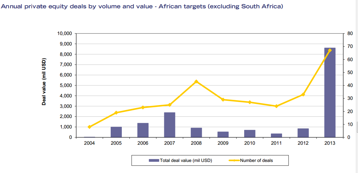 PE Deals in Africa 2013 (Excluding South Africa)