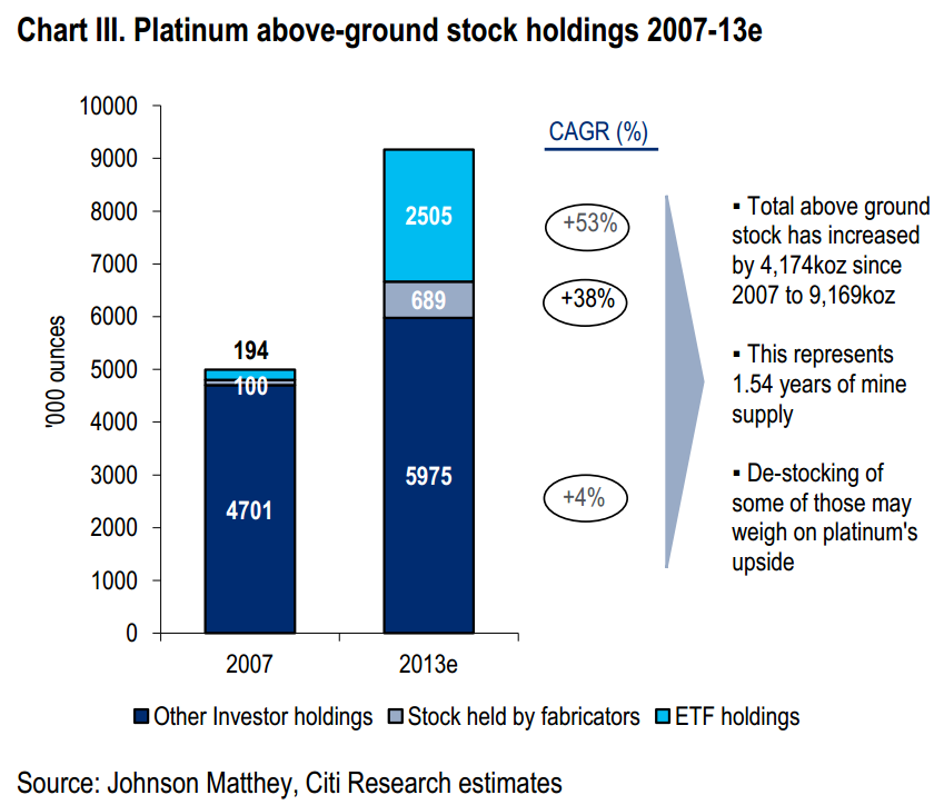 Platinum Above Ground Stock Holdings, 2007 & 2013e, Citigroup Note Jan 28 2014