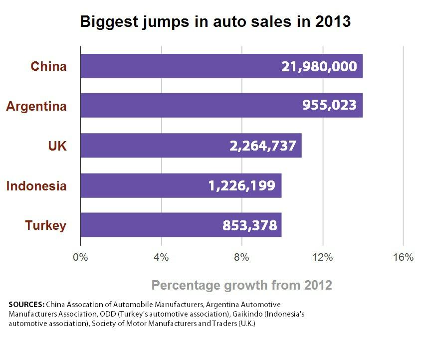 Fastest Growing Auto Markets 2013