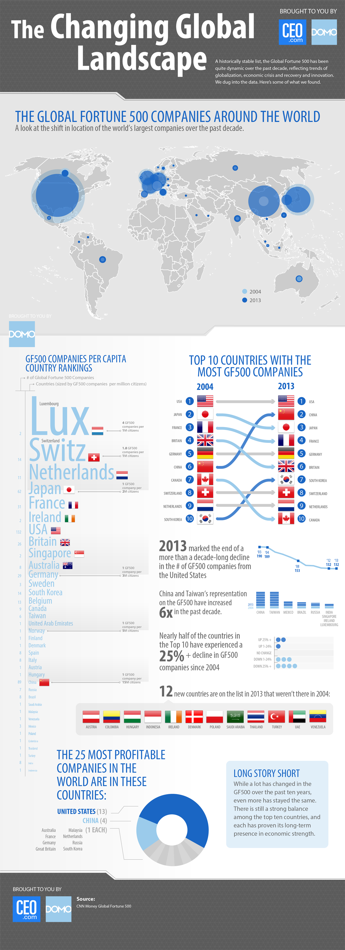 Domo_Global-Landscape_Infographic