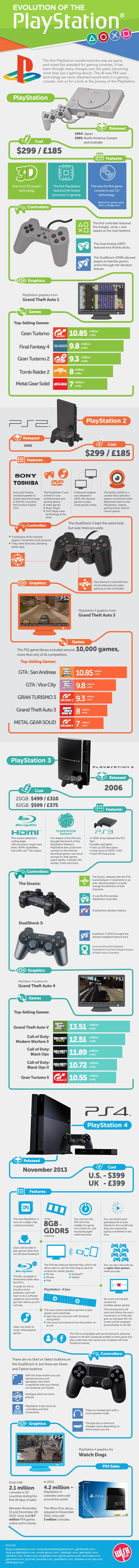evolution-of-the-playstation_52f08c4585f63