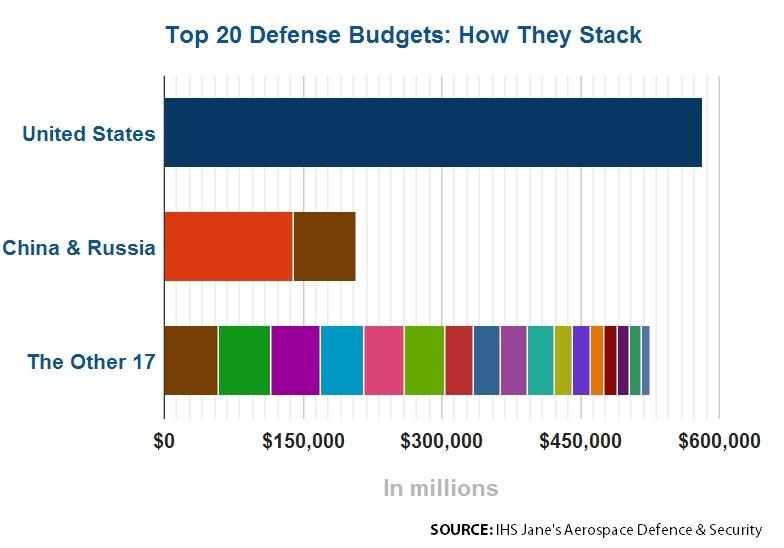 U.S. Defense Spending compared to rest of world