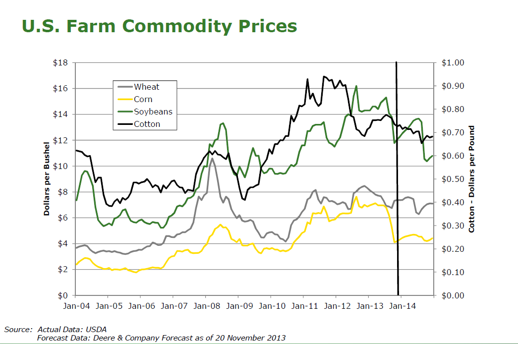 U.S. Farm Commodity Prices