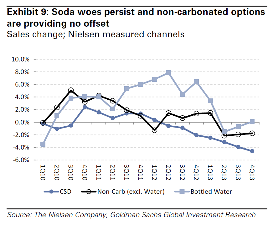 Drinks Sales 2010-2013, Nielsen Data & Goldman Sachs Research, Goldman Sachs Research Note Jan 29 2014