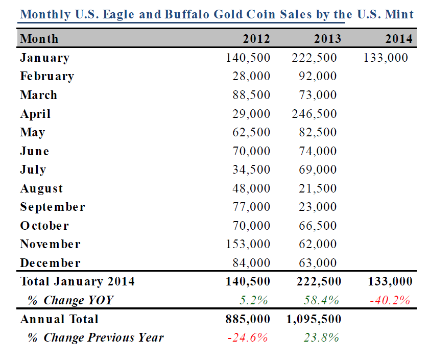 Monthly U.S. Mint Gold Coin Sales, 2012-2014, CPM Group Research Report Feb 6 2014