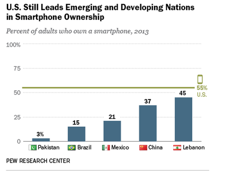 PEW Adult Smartphone Ownership