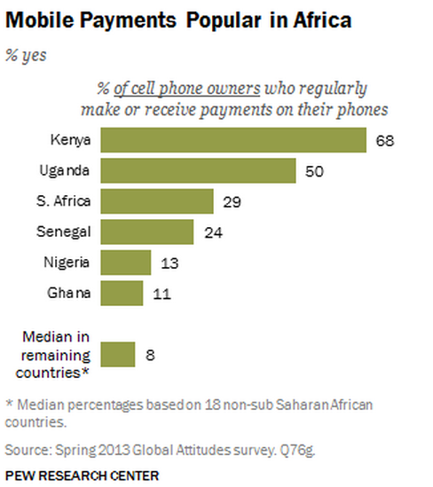 PEW Mobile Payments in Africa