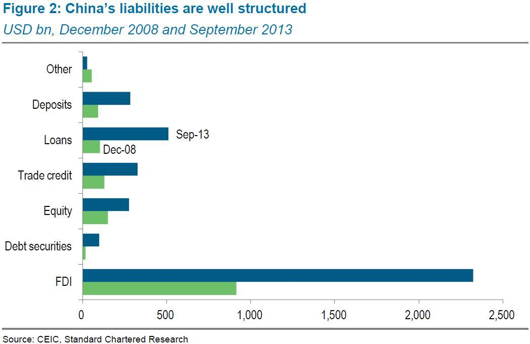 All of China's liabilities with the world.