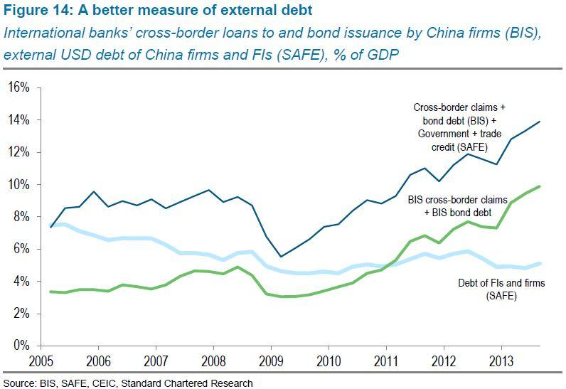 A better measure of external debt
