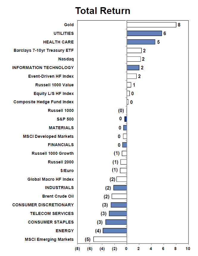 Total Returns 2014 YTD By Popular Assets & Sectors, Goldman Sachs Research Feb 14 2014