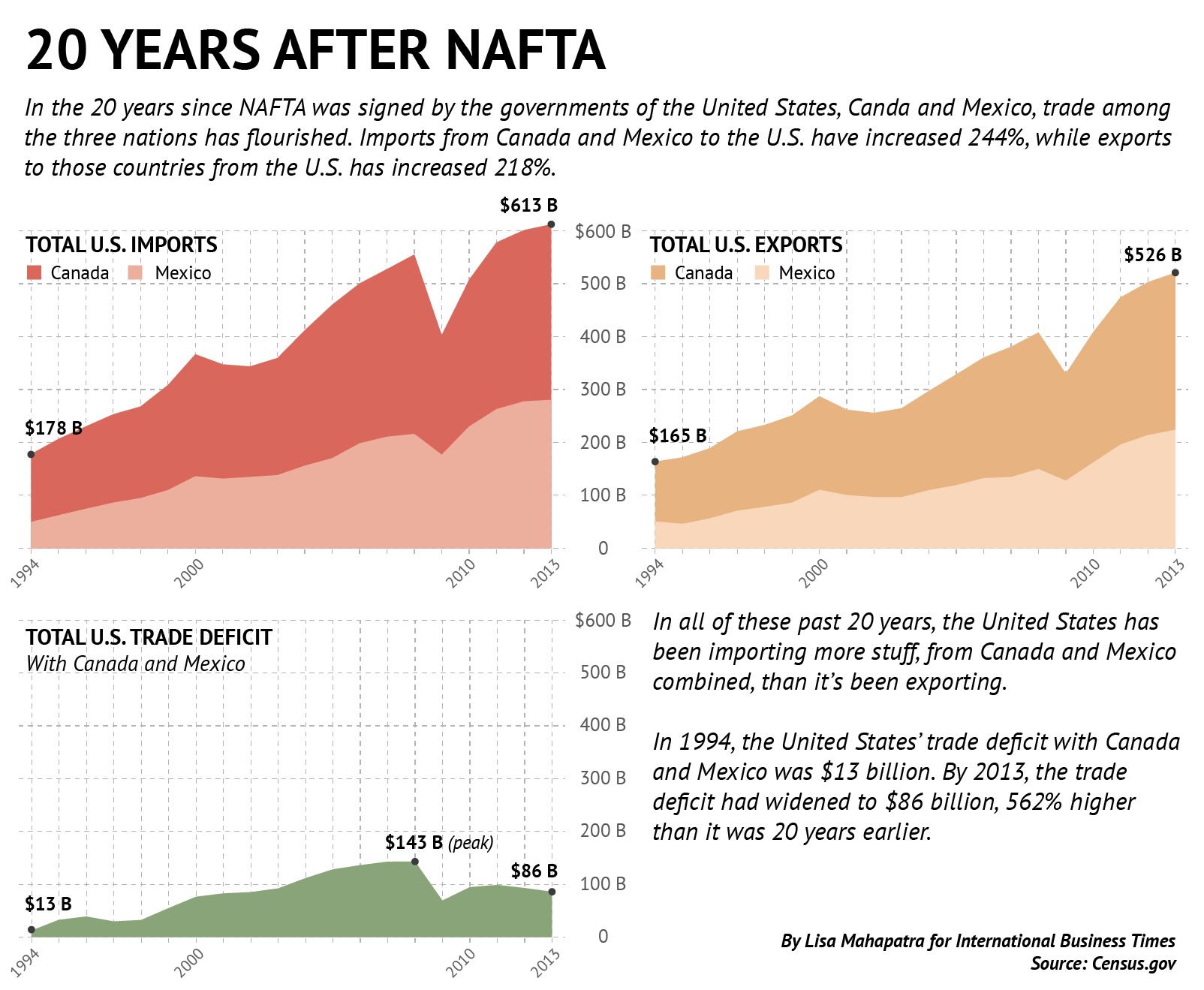 Infographic on NAFTA