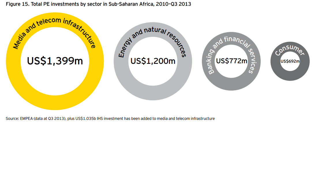 PE Investments SSA By Sector