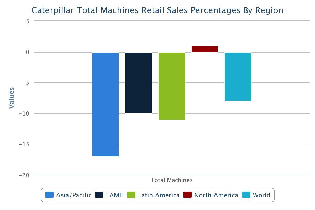 CAT Machine Sales By Region