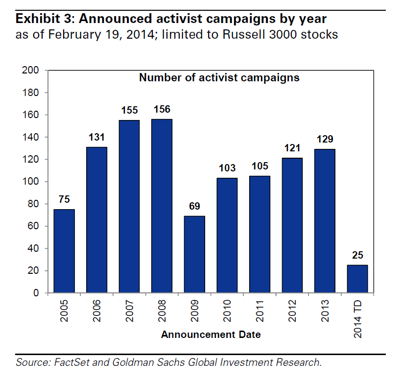 Activist Campaigns By Year, 2005-2014, Russell 3000, Goldman Sachs Research Note Feb 20 2014