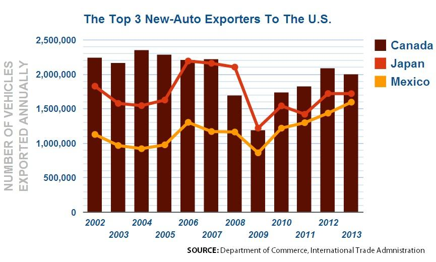 Car Exports to US