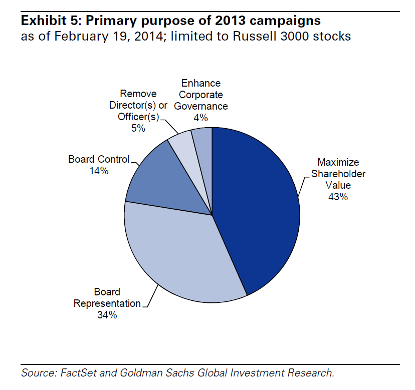 Objectives of 2013 Activist Campaigns, Goldman Sachs Research Note Feb 20 2014