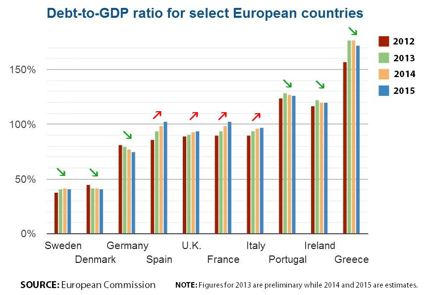 Debt to GDP Europe