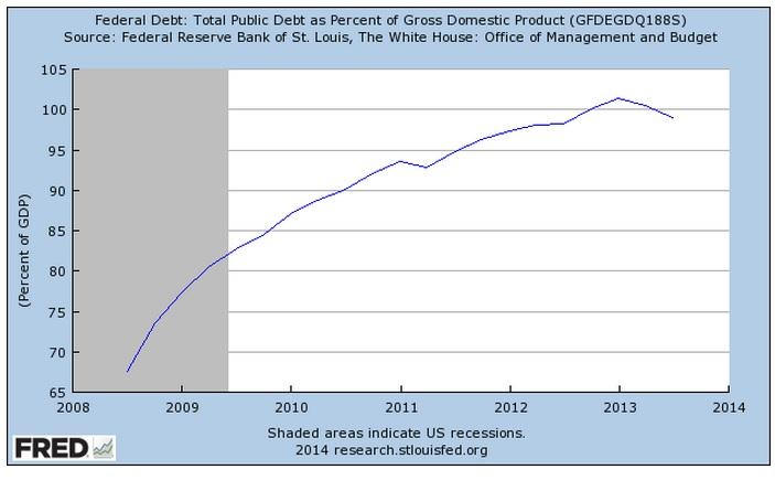 US Debt to GDP ratio