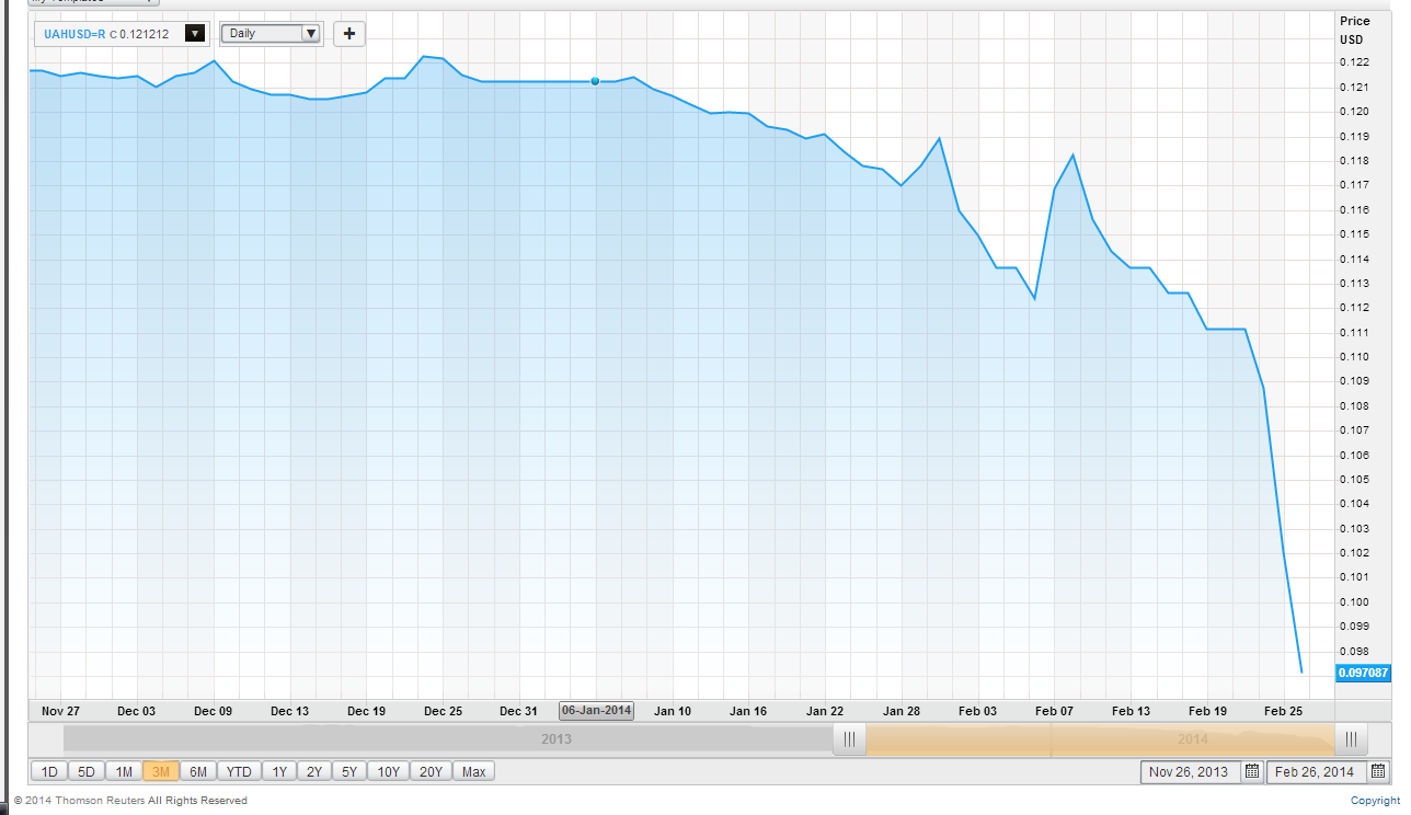 Ukraine's currency is plunging