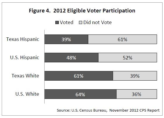 Texas Hispanic electorate
