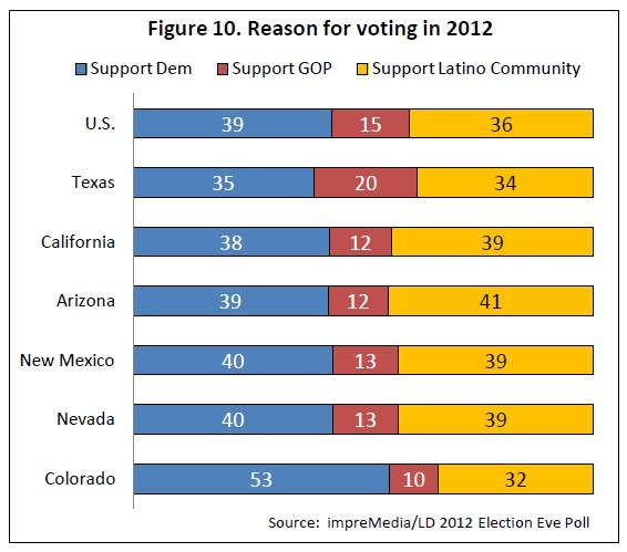 Texas Hispanic reason for voting