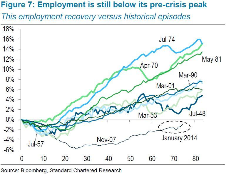 employment is still below precrisis peak