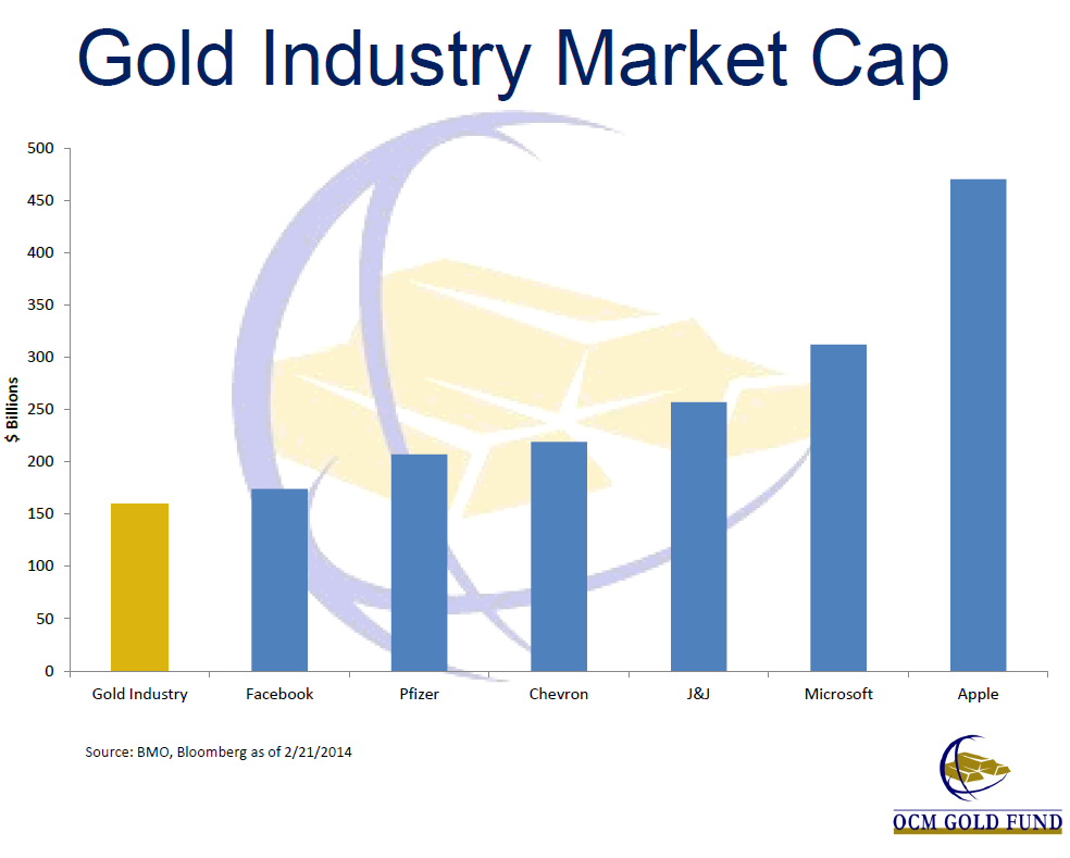 Gold Industry Market Cap Relative To Other Companies, OCM Gold Fund, Feb 27 2014 Presentation