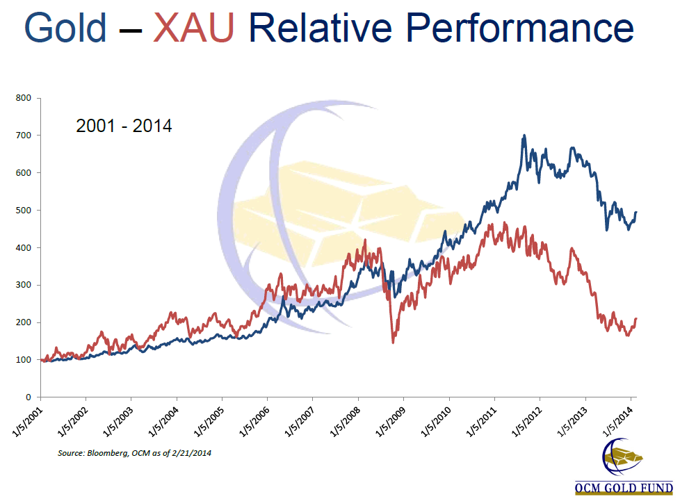 Gold Prices vs. Gold Mining Stocks (XAU) 2001 to 2014, OCM Gold Fund Feb 27 Presentation