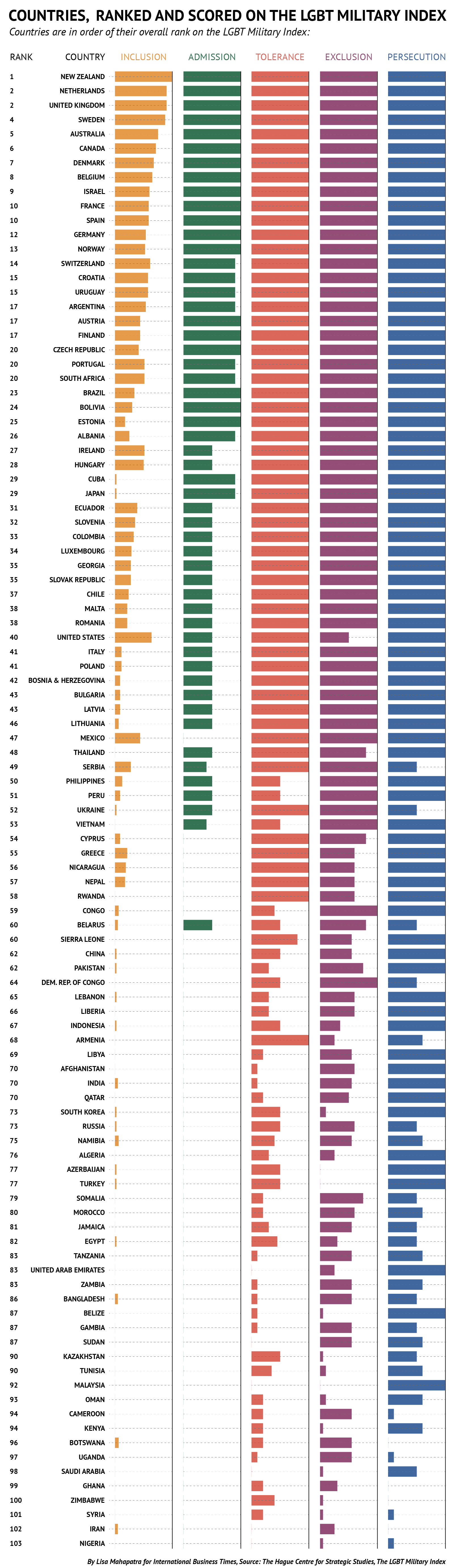 LGBT military index-expanded-01