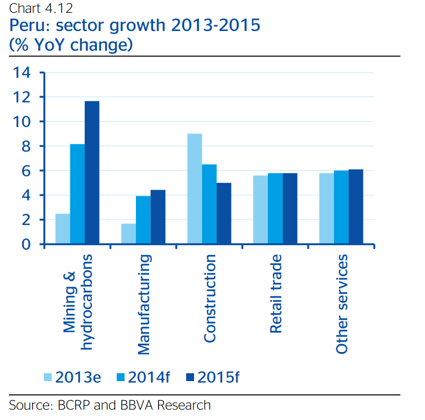 Peru Sector Growth 2013-2015 Forecast, BBVA Research