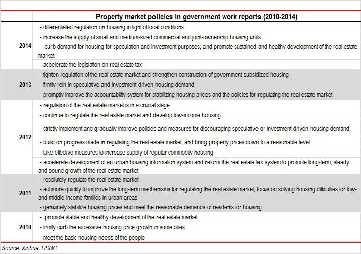 Property market policies