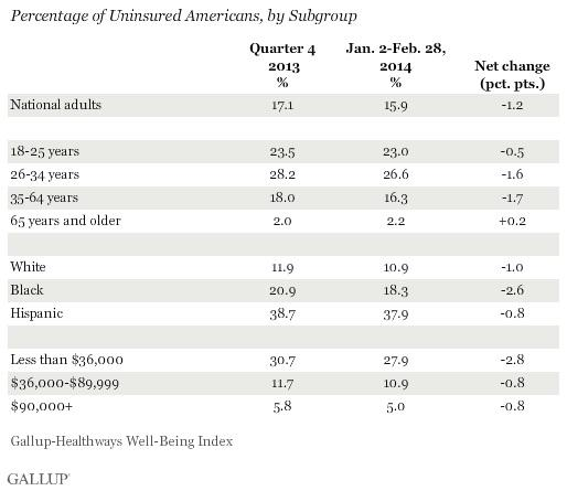 Uninsured Americans by Subgroup