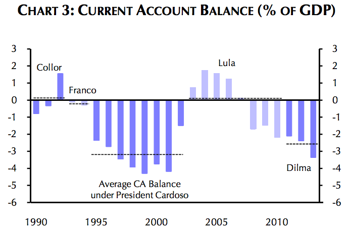 Chart 3 Current Account Balance Brazil
