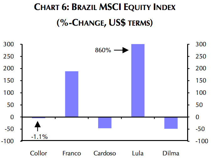 Chart 6 Equity Index Brazil