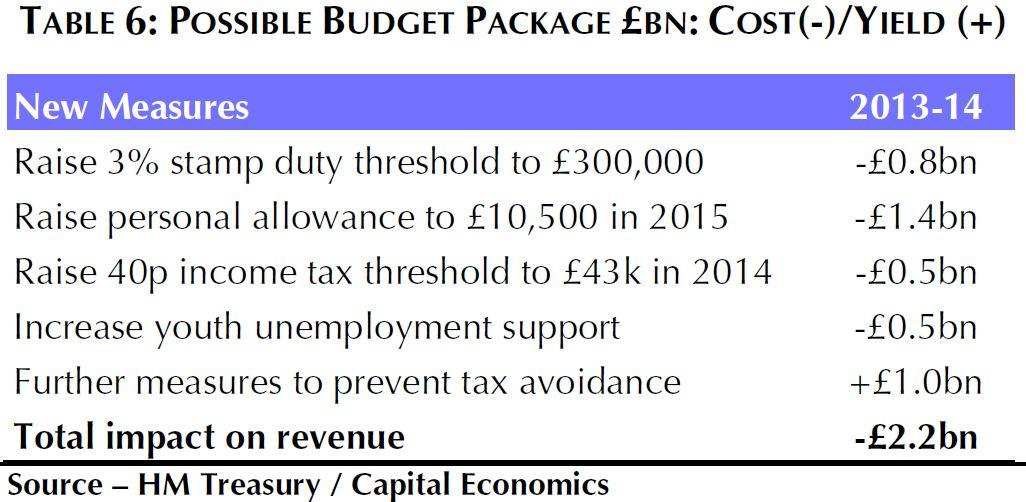 possible budget package