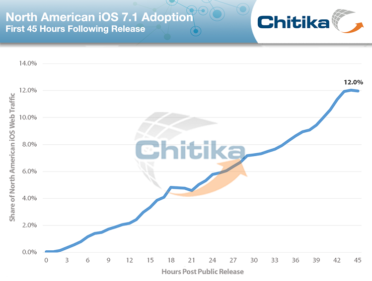 iOS-7.1-adoption