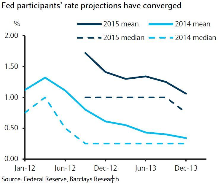 Fed participants' rate projections have converged
