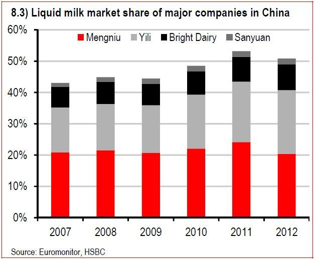 liquid milk market share
