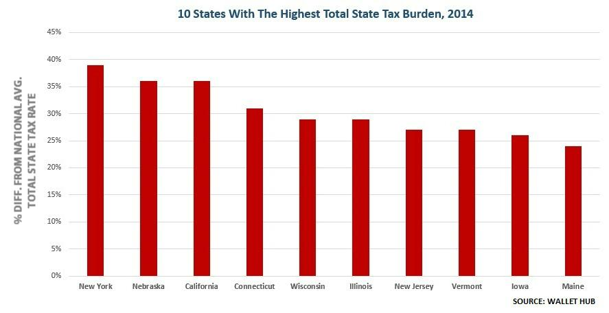 003 Highest State Taxes - 2
