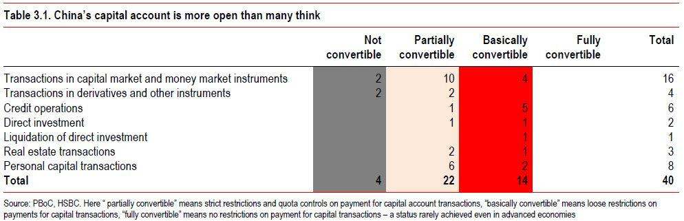 China's capital account is more open than many think