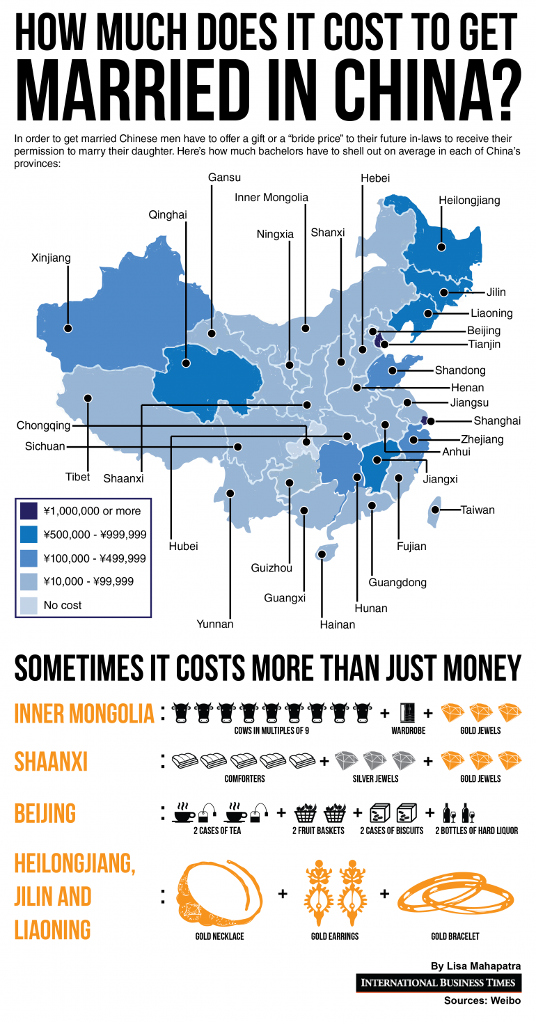 how-much-does-it-cost-get-married-china